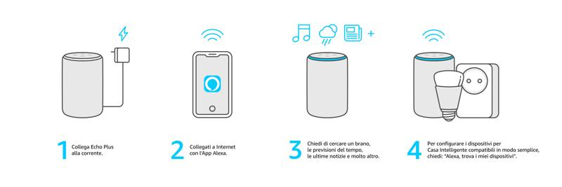 configurazione amazon echo plus