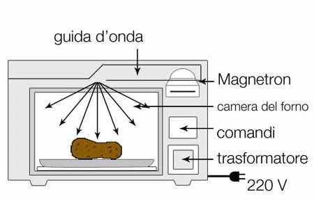 funzionamento di un forno a microonde