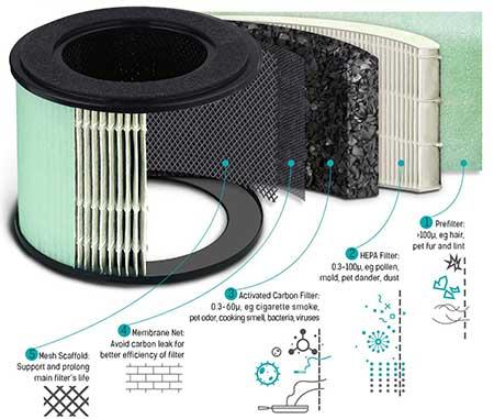 sistema di purificazione di un purificatore d'aria