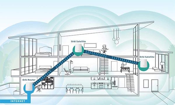 come funziona la rete wifi mesh
