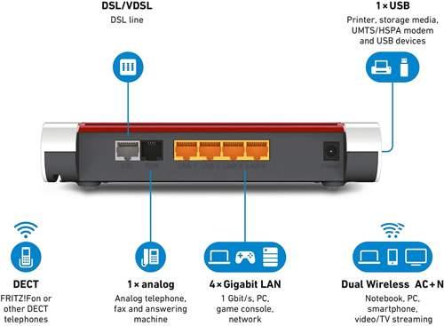 Porte e connettività del modem fritzbox 7530